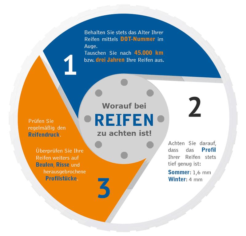 Reifen Infografik