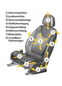 Der ergonomische Fahrersitz